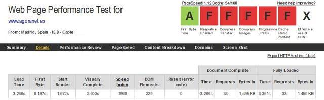 Imagen del resultado del Web Page Performance Test de www.webpagetest.org previo al proceso de Web Performance Optimization