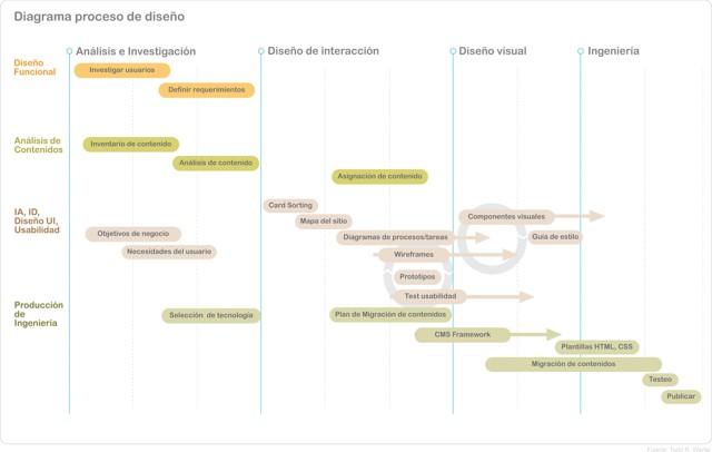 Proceso de desarrollo y diseño web